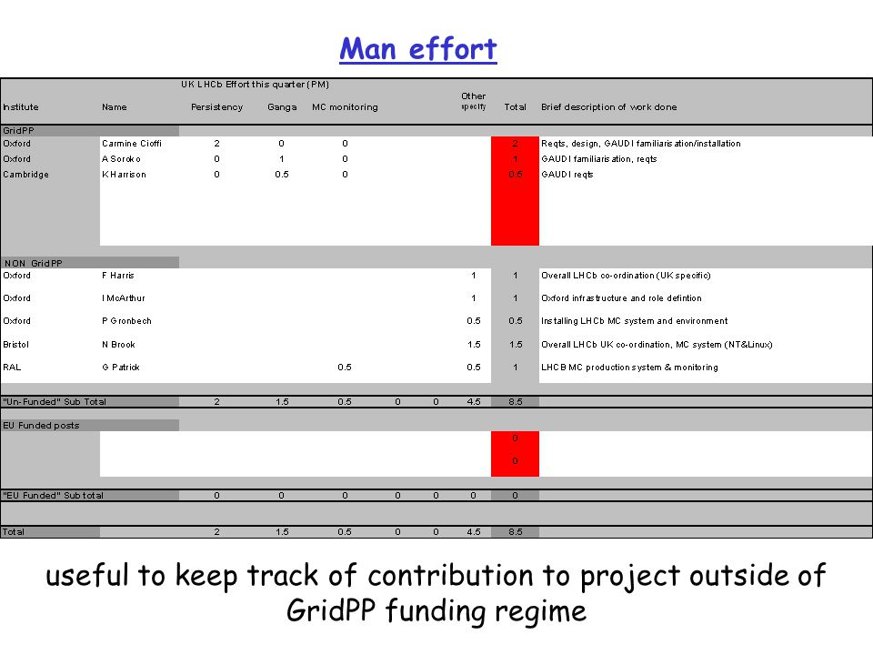 Man effort useful to keep track of contribution to project outside of GridPP funding regime