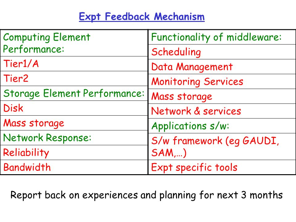Expt Feedback Mechanism Computing Element Performance: Tier1/A Tier2 Storage Element Performance: Disk Mass storage Network Response: Reliability Bandwidth Functionality of middleware: Scheduling Data Management Monitoring Services Mass storage Network & services Applications s/w: S/w framework (eg GAUDI, SAM,…) Expt specific tools Report back on experiences and planning for next 3 months