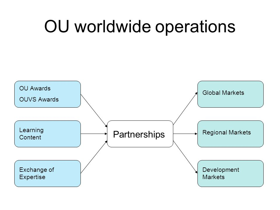 OU worldwide operations OU Awards OUVS Awards Learning Content Exchange of Expertise Partnerships Global Markets Regional Markets Development Markets