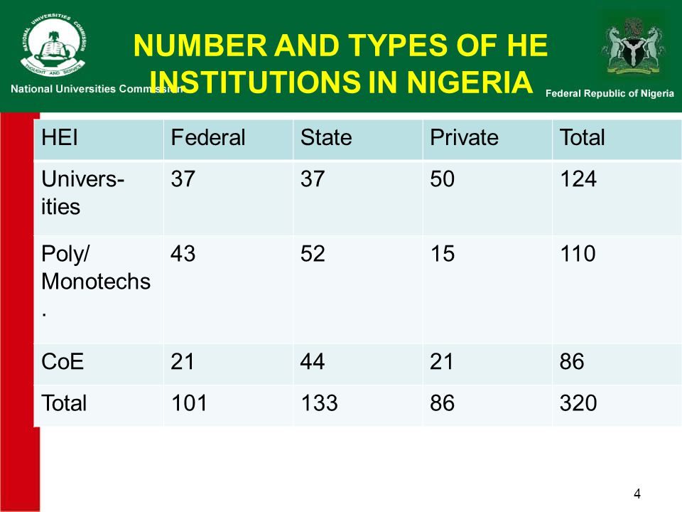 NUMBER AND TYPES OF HE INSTITUTIONS IN NIGERIA HEIFederalStatePrivateTotal Univers- ities 37373750124 Poly/ Monotechs.