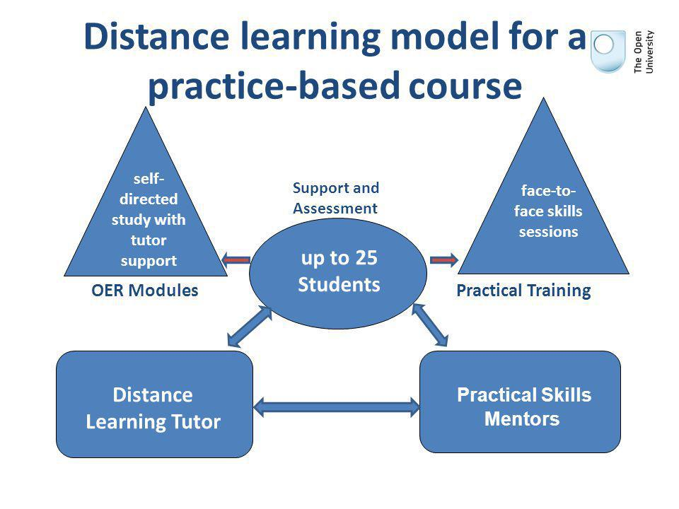 Distance learning model for a practice-based course up to 25 Students Distance Learning Tutor OER Modules Practical Training self- directed study with tutor support face-to- face skills sessions Support and Assessment Practical Skills Mentors