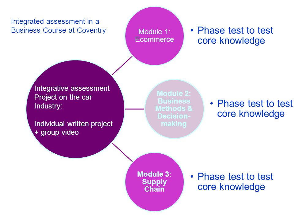 Module 1: Ecommerce Phase test to test core knowledge Module 2: Business Methods & Decision- making Phase test to test core knowledge Module 3: Supply Chain Phase test to test core knowledge Integrative assessment Project on the car Industry: Individual written project + group video Integrated assessment in a Business Course at Coventry