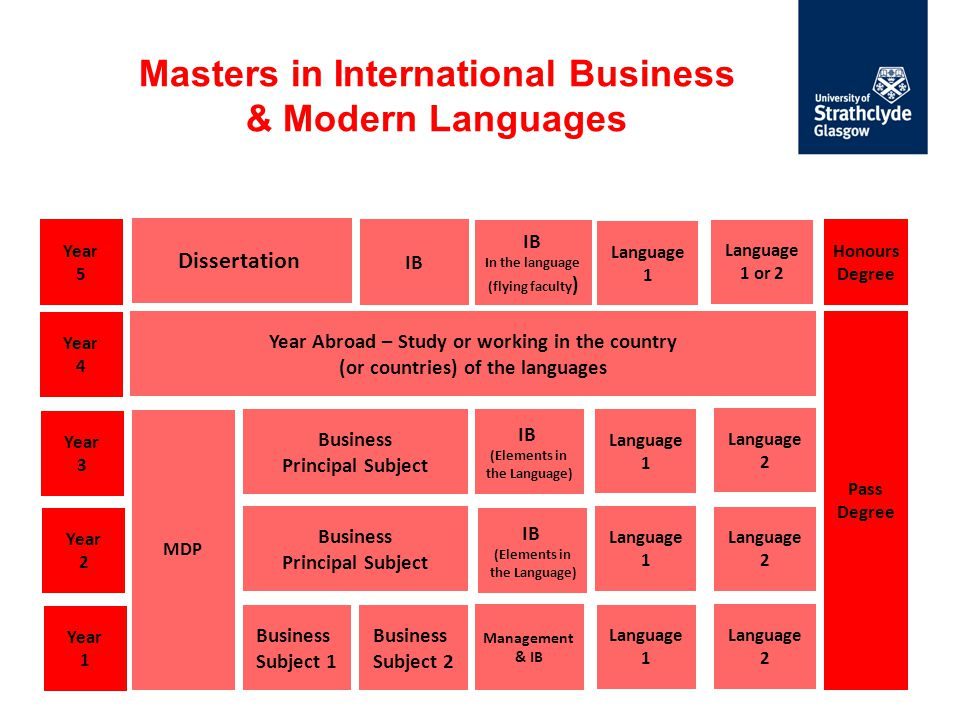 Masters in International Business & Modern Languages Year 1 Year 2 Pass Degree Year 3 Business Subject 1 Business Principal Subject Business Principal Subject Language 1 MDP Year 4 Year Abroad – Study or working in the country (or countries) of the languages Management & IB Business Subject 2 IB (Elements in the Language) Language 1 Year 5 Honours Degree Dissertation Language 2 Language 1 Language 2 Language 2 Language 1 or 2 Language 1 IB In the language (flying faculty ) IB (Elements in the Language)