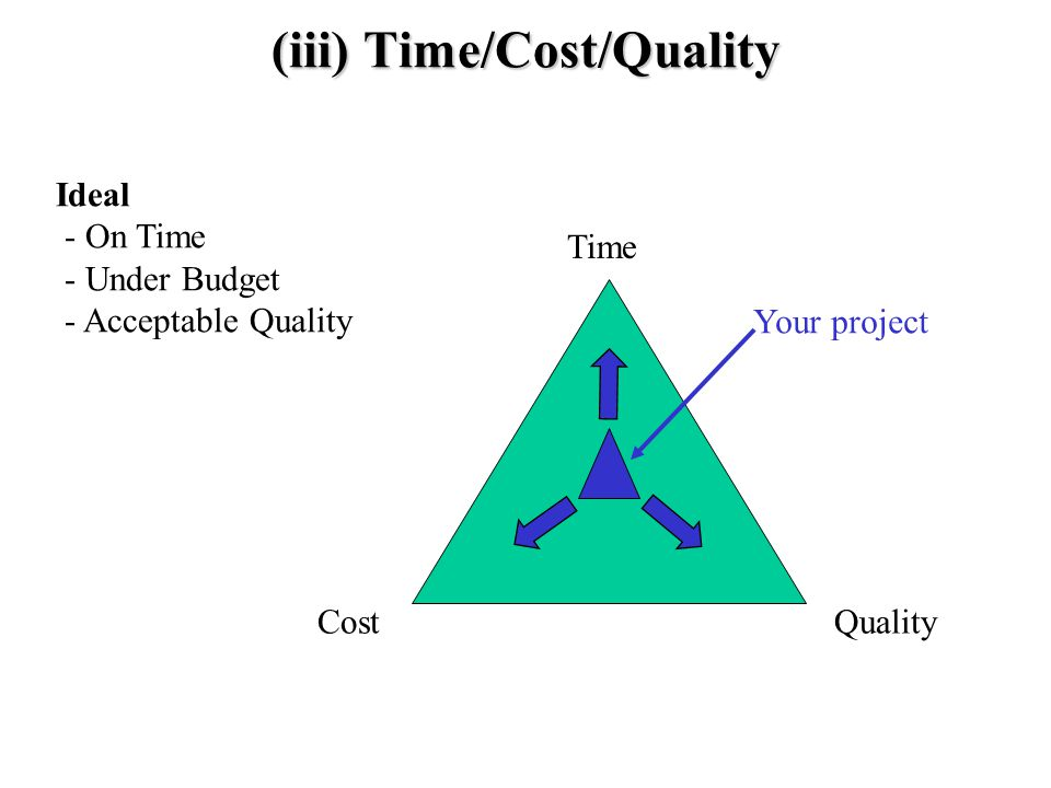(iii) Time/Cost/Quality Time QualityCost Ideal - On Time - Under Budget - Acceptable Quality Your project