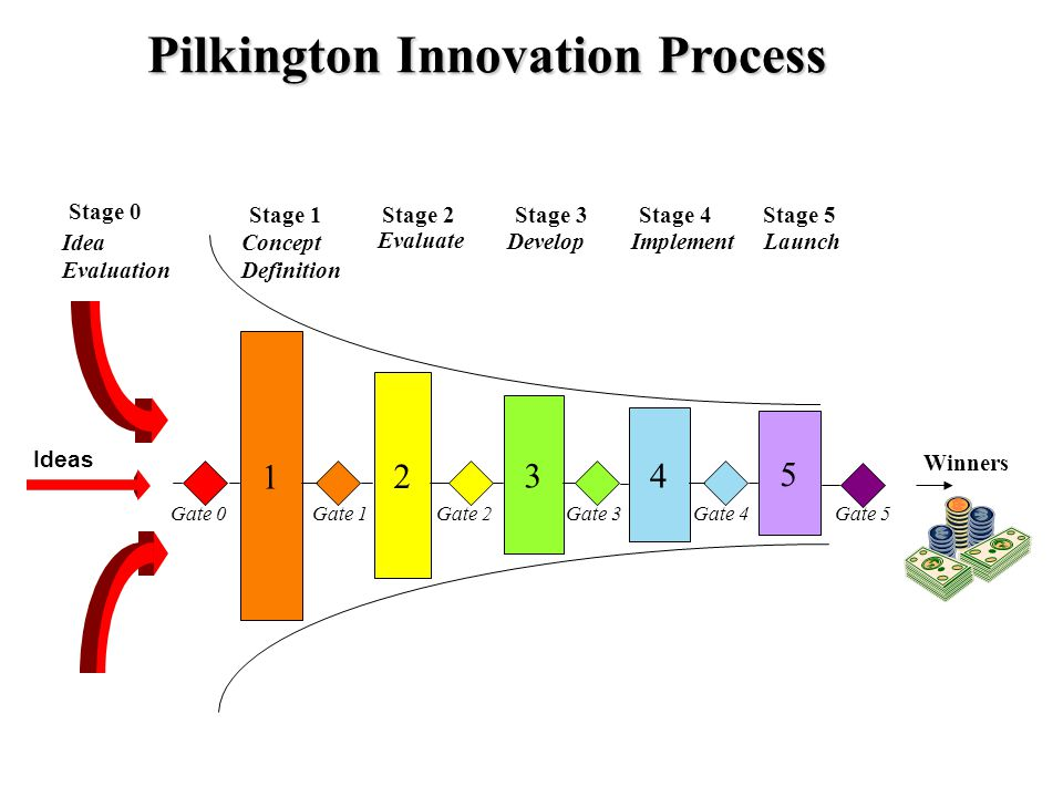 Pilkington Innovation Process 1 2 3 4 5 Gate 0Gate 1Gate 2 Gate 3 Gate 4 Ideas Stage 1Stage 2Stage 3Stage 4Stage 5 Concept Definition Evaluate DevelopImplementLaunch Winners Stage 0 Idea Evaluation Gate 5