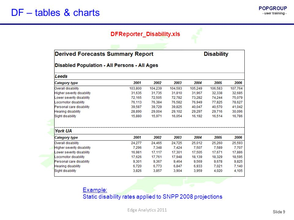 POPGROUP - user training - Slide 9 Edge Analytics 2011 DF – tables & charts Example: Static disability rates applied to SNPP 2008 projections DFReporter_Disability.xls