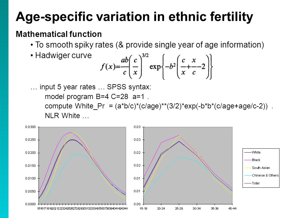 Mathematical function To smooth spiky rates (& provide single year of age information) Hadwiger curve … input 5 year rates … SPSS syntax: model program B=4 C=28 a=1.