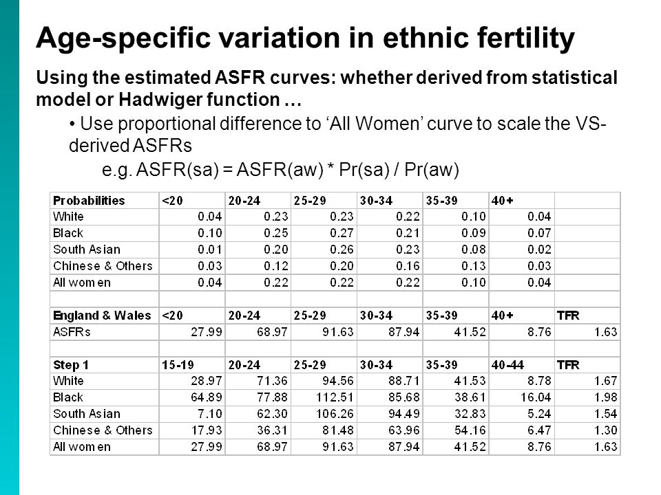 Using the estimated ASFR curves: whether derived from statistical model or Hadwiger function … Use proportional difference to 'All Women' curve to scale the VS- derived ASFRs e.g.