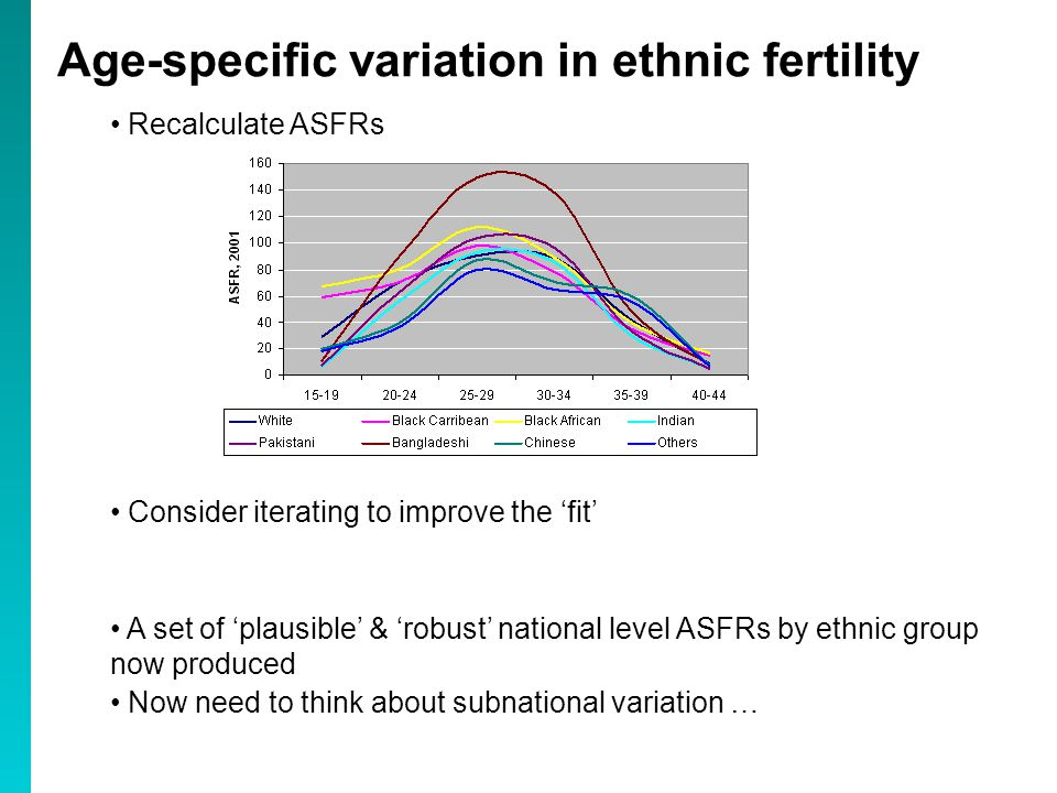 Recalculate ASFRs Consider iterating to improve the 'fit' A set of 'plausible' & 'robust' national level ASFRs by ethnic group now produced Now need to think about subnational variation … Age-specific variation in ethnic fertility
