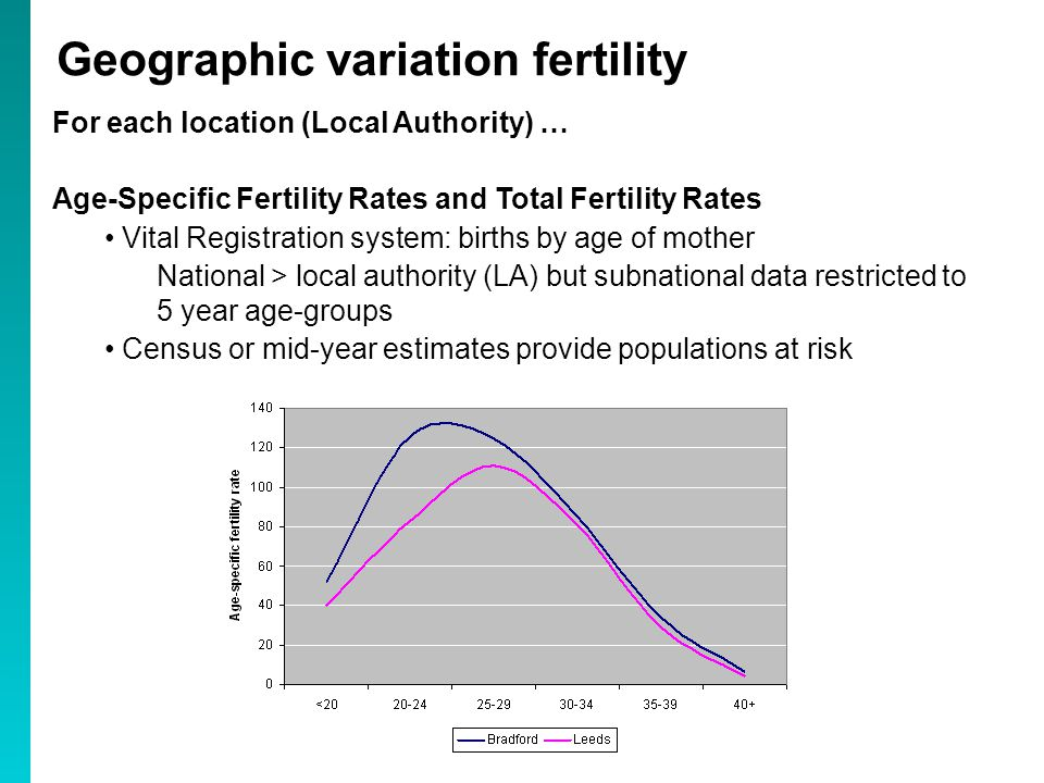 For each location (Local Authority) … Age-Specific Fertility Rates and Total Fertility Rates Vital Registration system: births by age of mother National > local authority (LA) but subnational data restricted to 5 year age-groups Census or mid-year estimates provide populations at risk Geographic variation fertility
