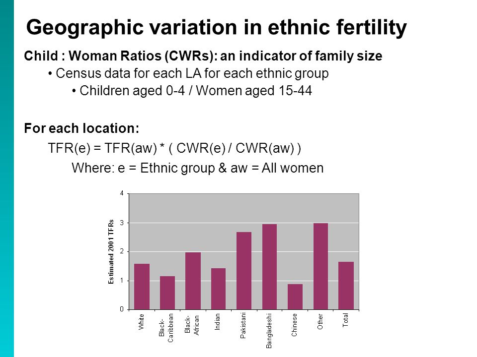 Child : Woman Ratios (CWRs): an indicator of family size Census data for each LA for each ethnic group Children aged 0-4 / Women aged For each location: TFR(e) = TFR(aw) * ( CWR(e) / CWR(aw) ) Where: e = Ethnic group & aw = All women Geographic variation in ethnic fertility
