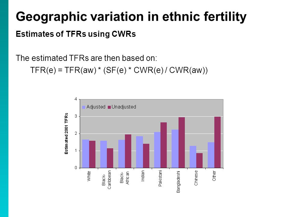 Geographic variation in ethnic fertility Estimates of TFRs using CWRs The estimated TFRs are then based on: TFR(e) = TFR(aw) * (SF(e) * CWR(e) / CWR(aw))