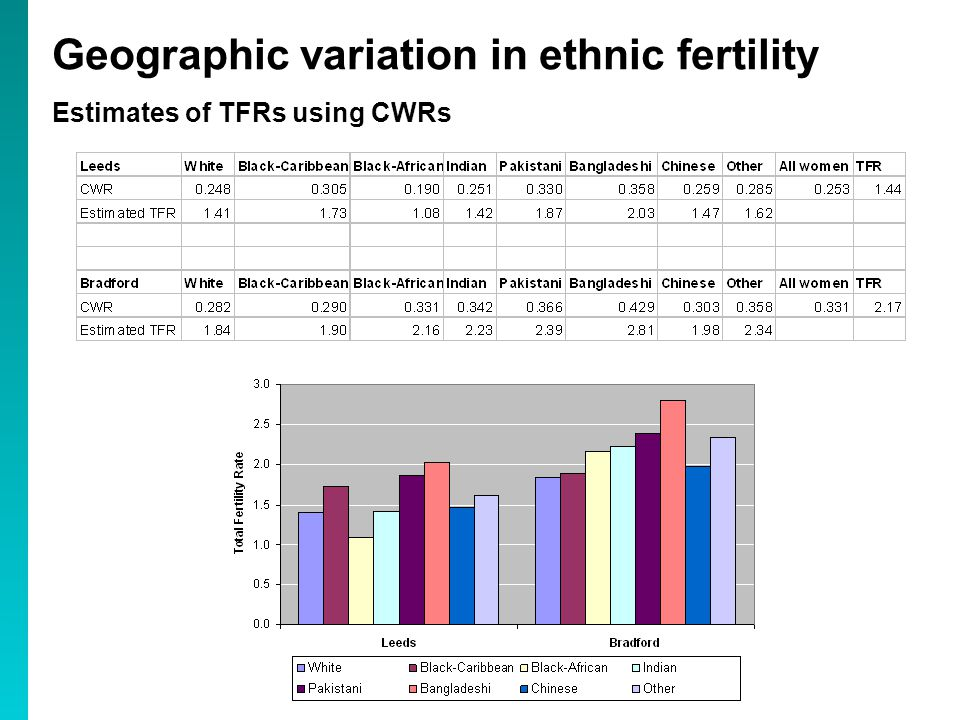 Estimates of TFRs using CWRs Geographic variation in ethnic fertility