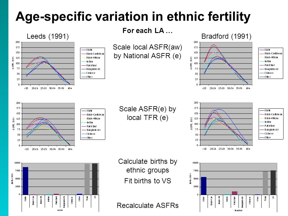Age-specific variation in ethnic fertility Scale local ASFR(aw) by National ASFR (e) Scale ASFR(e) by local TFR (e) Calculate births by ethnic groups Fit births to VS For each LA … Recalculate ASFRs Leeds (1991) Bradford (1991)