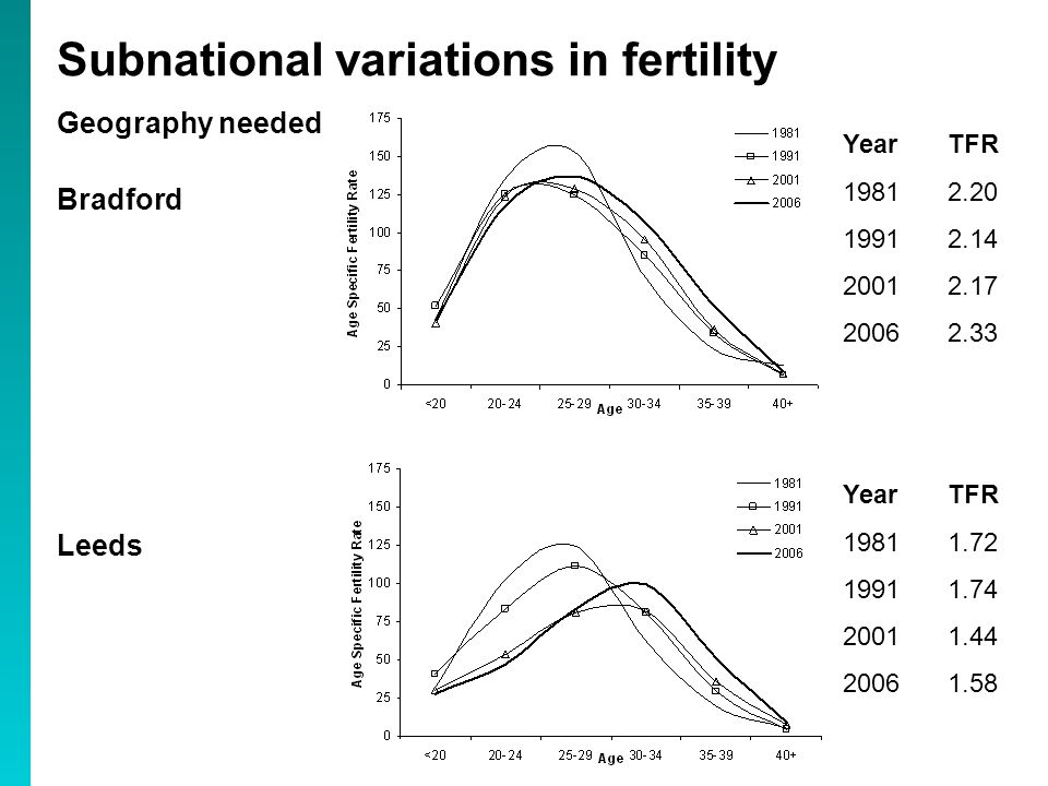 Geography needed Bradford Leeds Subnational variations in fertility YearTFR YearTFR