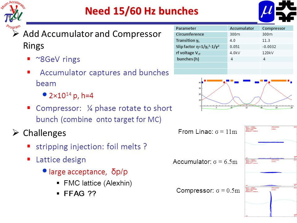 Need 15/60 Hz bunches  Add Accumulator and Compressor Rings  ~8GeV rings  Accumulator captures and bunches beam 2×10 14 p, h=4  Compressor: ¼ phase rotate to short bunch (combine onto target for MC)  Challenges  stripping injection: foil melts .
