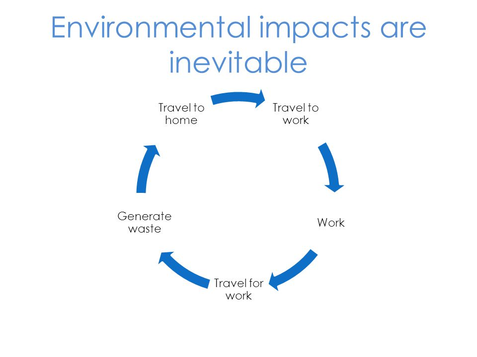 Environmental impacts are inevitable Travel to work Work Travel for work Generate waste Travel to home