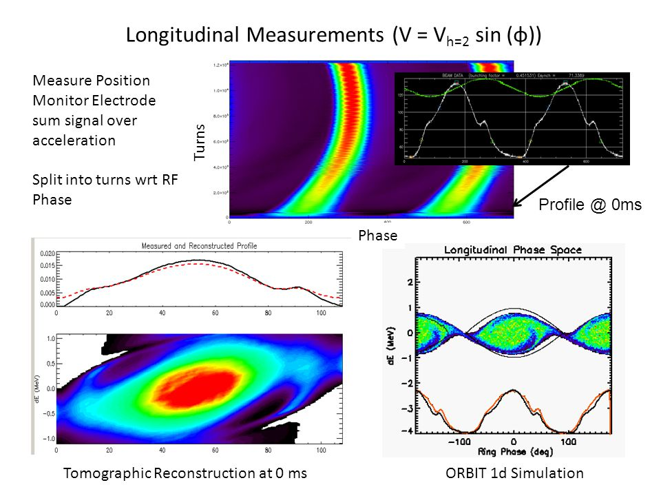 Longitudinal Measurements (V = V h=2 sin (φ)) Tomographic Reconstruction at 0 ms Measure Position Monitor Electrode sum signal over acceleration Split into turns wrt RF Phase Phase Turns Profile @ 0ms ORBIT 1d Simulation
