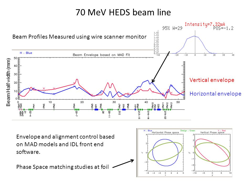 70 MeV HEDS beam line Envelope and alignment control based on MAD models and IDL front end software.