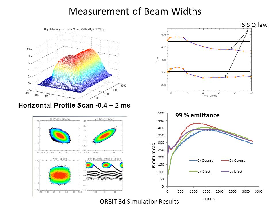 Measurement of Beam Widths ISIS Q law π mm mrad Horizontal Profile Scan -0.4 – 2 ms ORBIT 3d Simulation Results turns