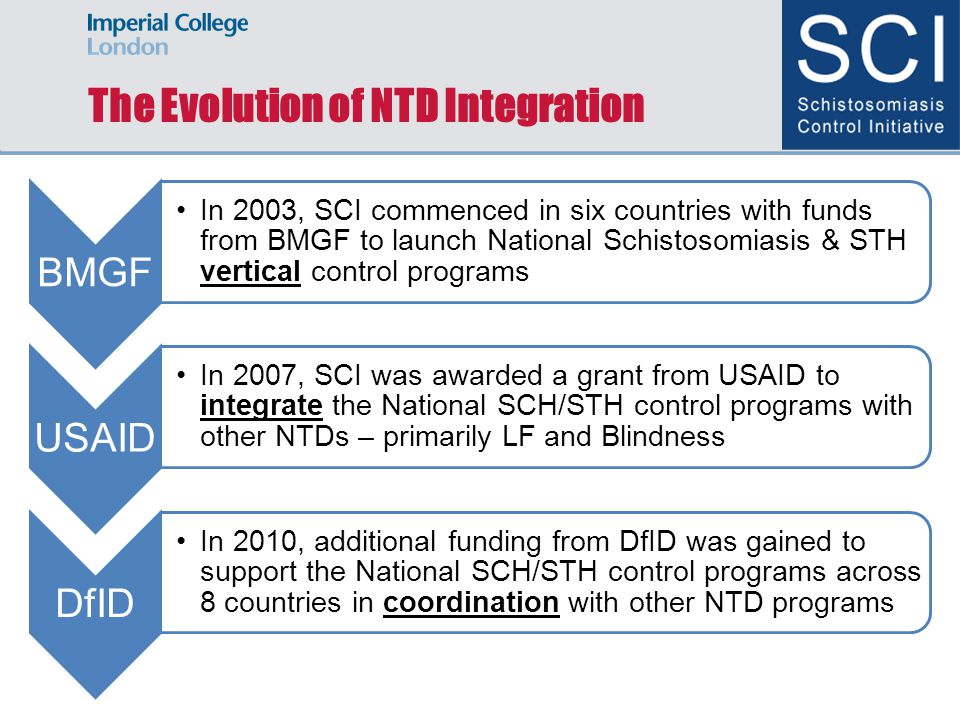 The Evolution of NTD Integration BMGF In 2003, SCI commenced in six countries with funds from BMGF to launch National Schistosomiasis & STH vertical control programs USAID In 2007, SCI was awarded a grant from USAID to integrate the National SCH/STH control programs with other NTDs – primarily LF and Blindness DfID In 2010, additi onal fundi ng from DfID was gaine d to supp ort the Natio nal SCH/ STH contr ol progr ams acros s 8 count ries in coor dinati on with other NTD progr ams
