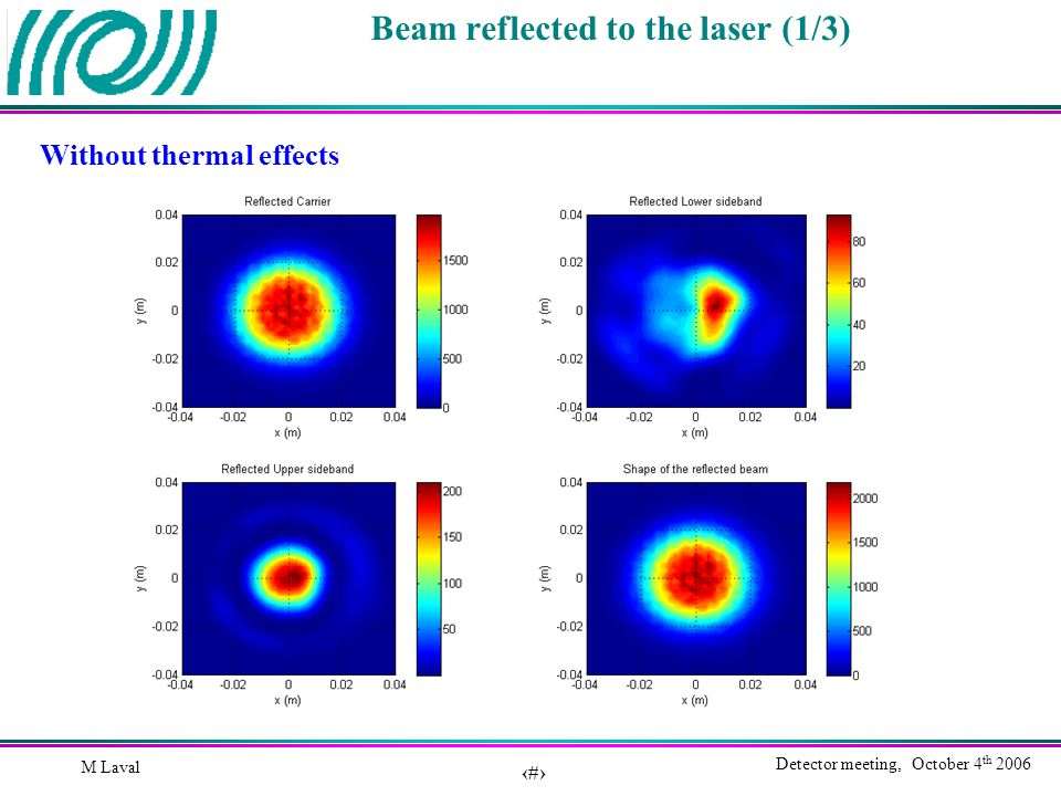 21 Detector meeting, October 4 th 2006 M Laval Beam reflected to the laser (1/3) Without thermal effects