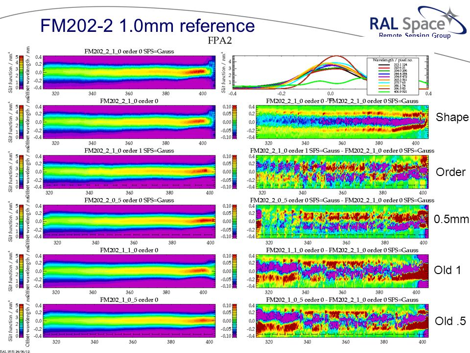 Remote Sensing Group © 2010 RalSpace Shape Order 0.5mm Old 1 Old.5 FM202-2 1.0mm reference