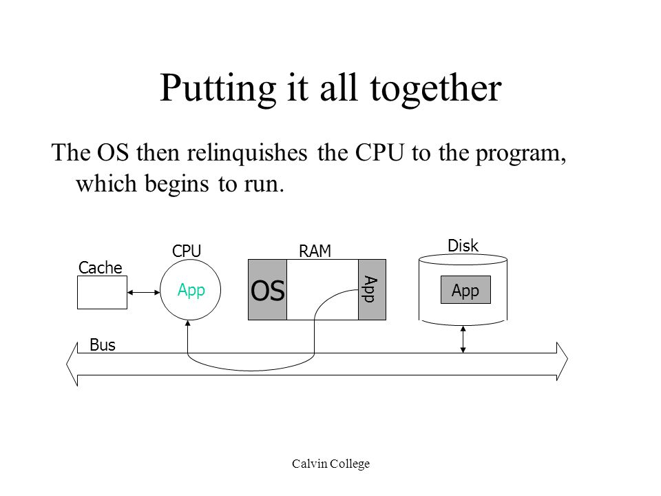 Calvin College Putting it all together The OS then relinquishes the CPU to the program, which begins to run.