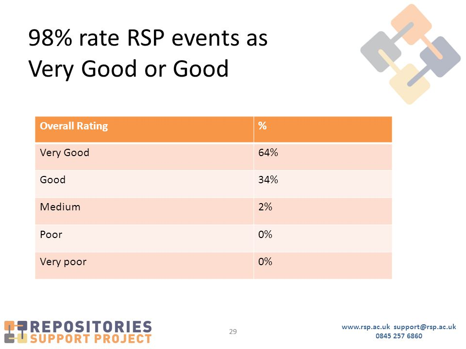 www.rsp.ac.uk support@rsp.ac.uk 0845 257 6860 29 98% rate RSP events as Very Good or Good Overall Rating% Very Good64% Good34% Medium2% Poor0% Very poor0%