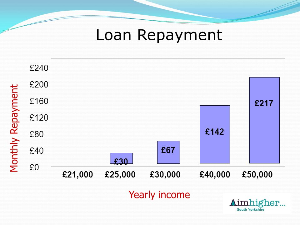 £30 £142 Loan Repayment £0 £40 £80 £120 £160 £200 £240 £21,000£25,000£30,000£40,000 Yearly income Monthly Repayment £217 £50,000 £67
