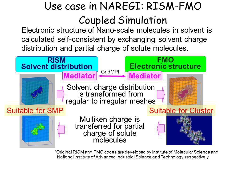 RISM Solvent distribution FMO Electronic structure Mediator Solvent charge distribution is transformed from regular to irregular meshes Mulliken charge is transferred for partial charge of solute molecules Electronic structure of Nano-scale molecules in solvent is calculated self-consistent by exchanging solvent charge distribution and partial charge of solute molecules.