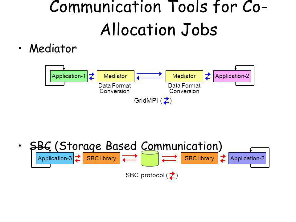 Mediator SBC (Storage Based Communication) Communication Tools for Co- Allocation Jobs Application-1Application-2Mediator Data Format Conversion Data Format Conversion GridMPI ( ) Application-3Application-2SBC library SBC protocol ( )