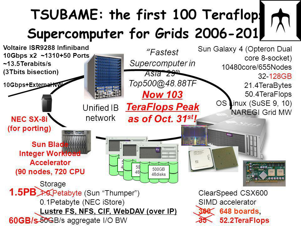 TSUBAME: the first 100 Teraflops Supercomputer for Grids 2006-2010 ClearSpeed CSX600 SIMD accelerator 360 648 boards, 35 52.2TeraFlops Storage 1.0 Petabyte (Sun Thumper ) 0.1Petabyte (NEC iStore) Lustre FS, NFS, CIF, WebDAV (over IP) 50GB/s aggregate I/O BW 500GB 48disks 500GB 48disks 500GB 48disks NEC SX-8i (for porting) Unified IB network Sun Galaxy 4 (Opteron Dual core 8-socket) 10480core/655Nodes 32-128GB 21.4TeraBytes 50.4TeraFlops OS Linux (SuSE 9, 10) NAREGI Grid MW Voltaire ISR9288 Infiniband 10Gbps x2 ~1310+50 Ports ~13.5Terabits/s (3Tbits bisection) 10Gbps+External NW Fastest Supercomputer in Asia 29 th Top500@48.88TF Now 103 TeraFlops Peak as of Oct.