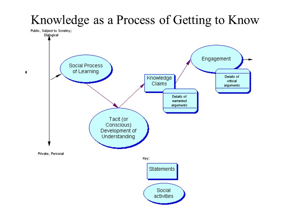 Knowledge as a Process of Getting to Know Diagram 1