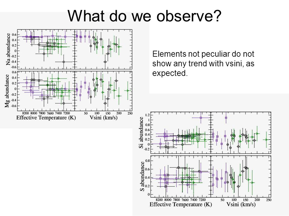 What do we observe Elements not peculiar do not show any trend with vsini, as expected.