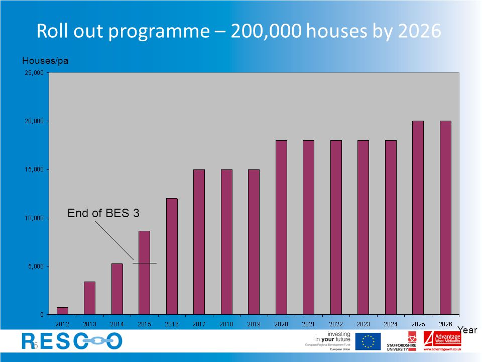 15 Roll out programme – 200,000 houses by 2026 Year Houses/pa End of BES 3