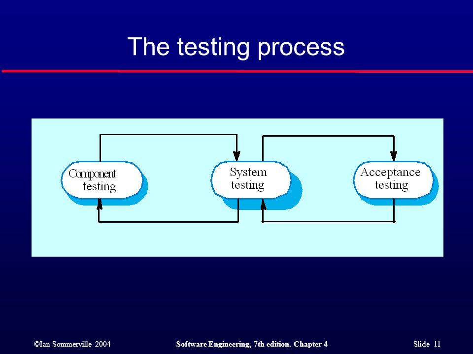 ©Ian Sommerville 2004Software Engineering, 7th edition. Chapter 4 Slide 11 The testing process