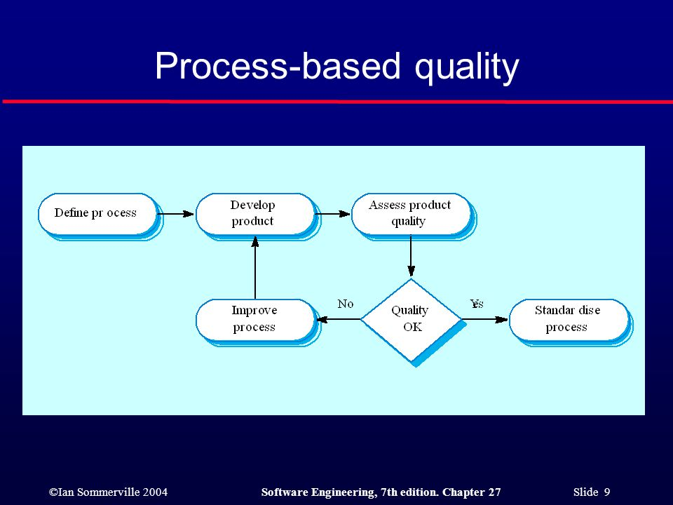 ©Ian Sommerville 2004Software Engineering, 7th edition. Chapter 27 Slide 9 Process-based quality