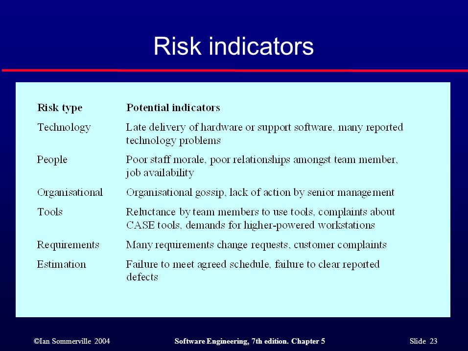 ©Ian Sommerville 2004Software Engineering, 7th edition. Chapter 5 Slide 23 Risk indicators