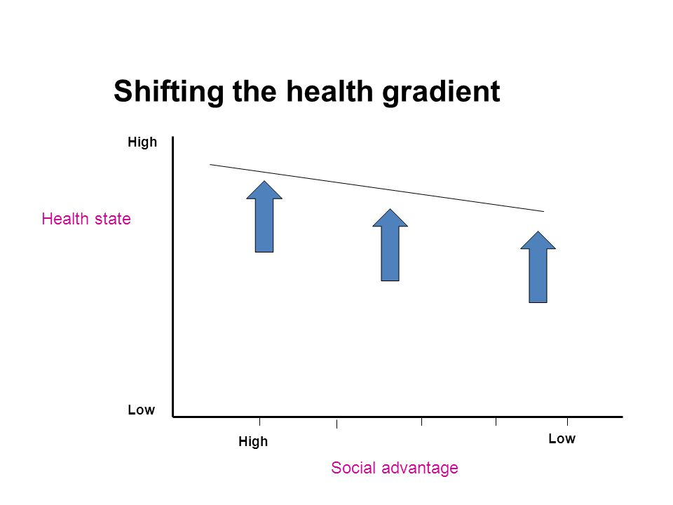 Shifting the health gradient Health state Social advantage High Low High
