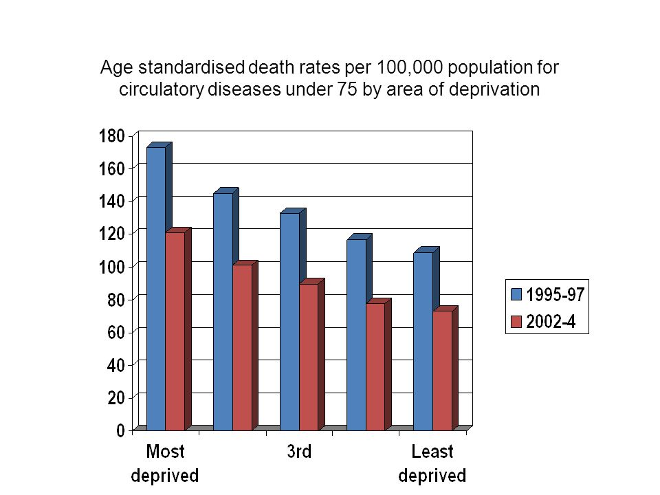 Age standardised death rates per 100,000 population for circulatory diseases under 75 by area of deprivation