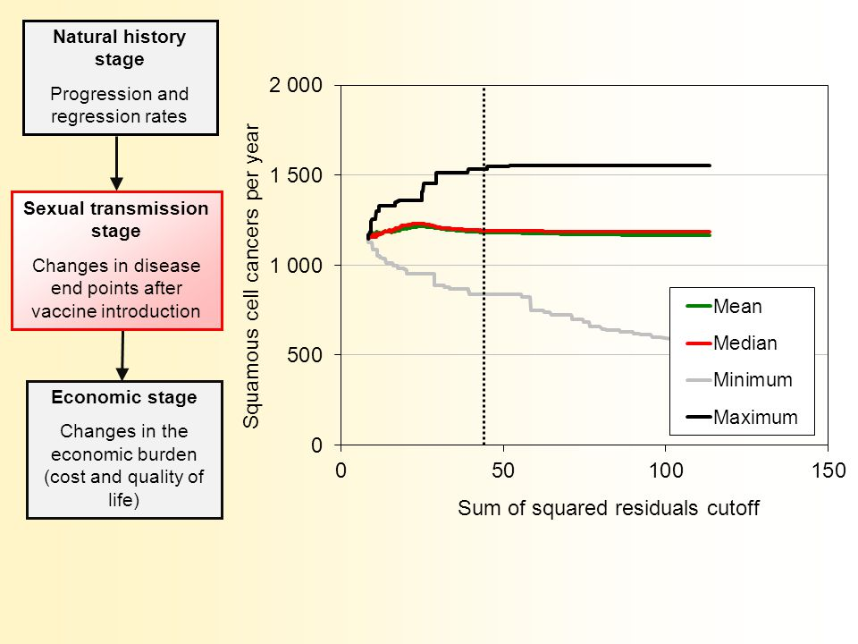 Natural history stage Progression and regression rates Economic stage Changes in the economic burden (cost and quality of life) Sexual transmission stage Changes in disease end points after vaccine introduction