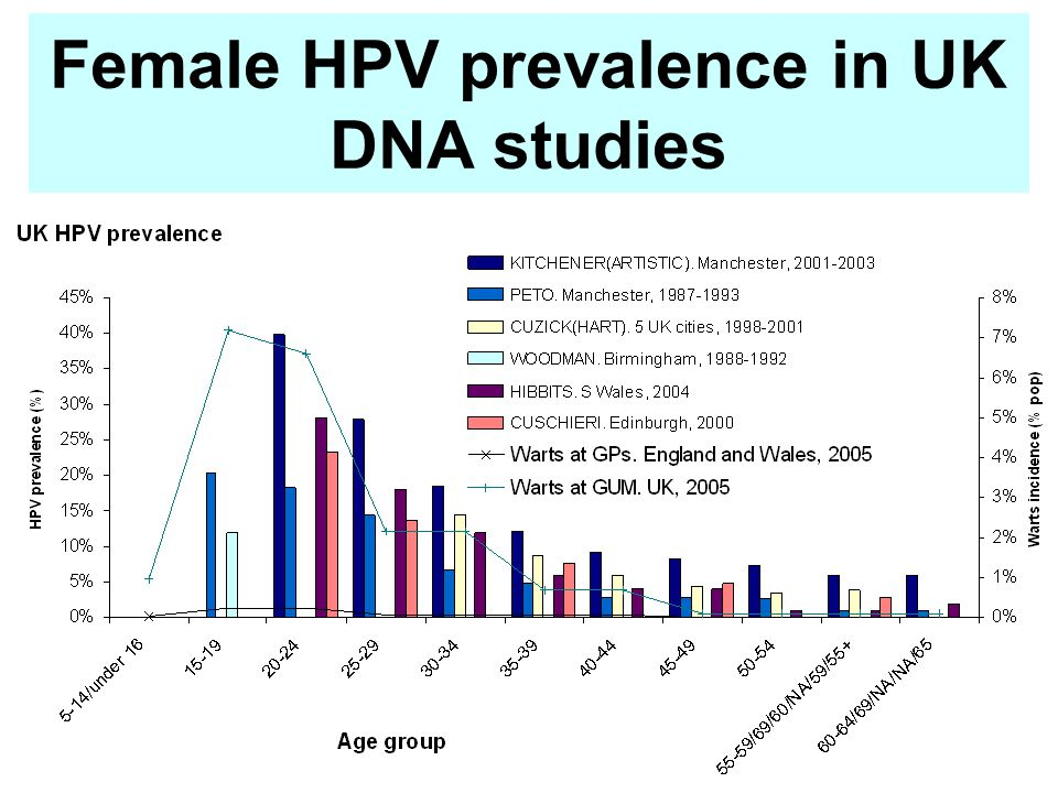 Female HPV prevalence in UK DNA studies
