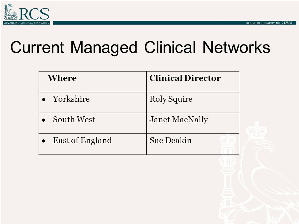 Current Managed Clinical Networks WhereClinical Director  Yorkshire Roly Squire  South West Janet MacNally  East of England Sue Deakin