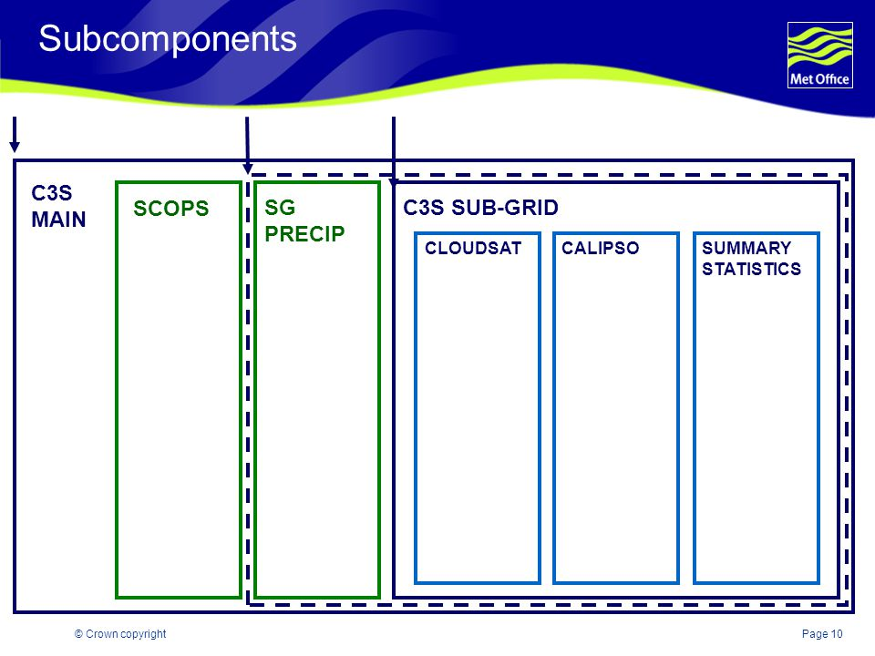 Page 10© Crown copyright Subcomponents C3S MAIN SCOPS SG PRECIP C3S SUB-GRID CLOUDSATCALIPSOSUMMARY STATISTICS