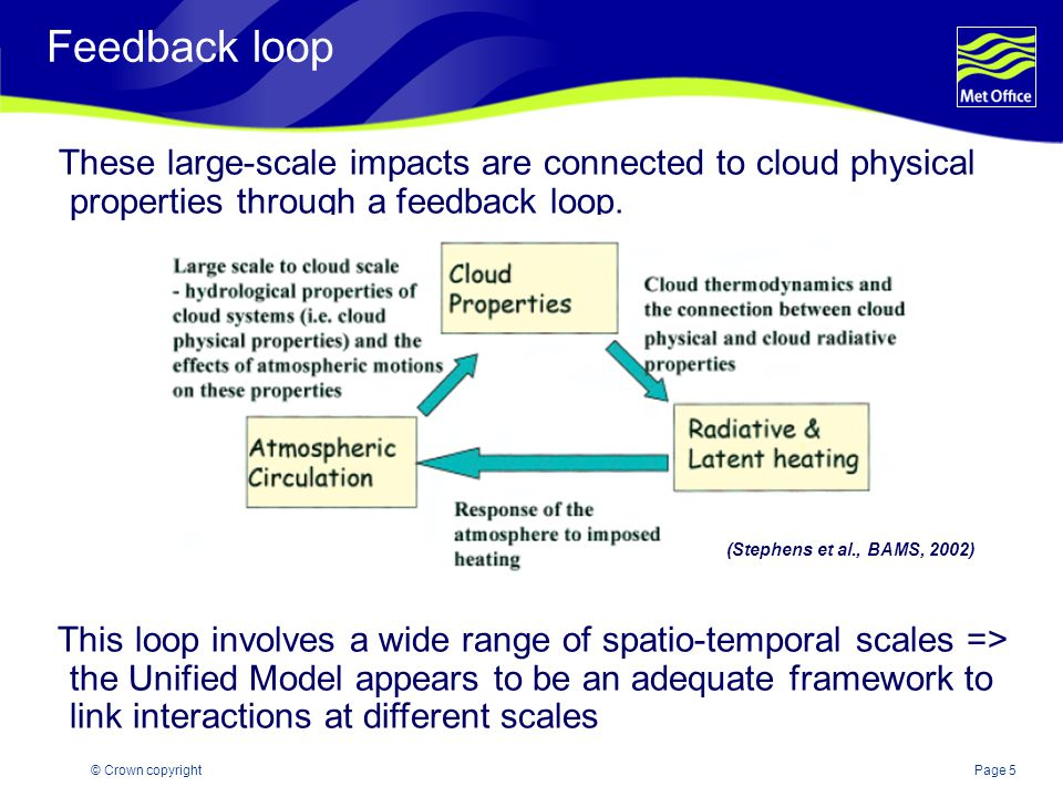 Page 5© Crown copyright Feedback loop These large-scale impacts are connected to cloud physical properties through a feedback loop.
