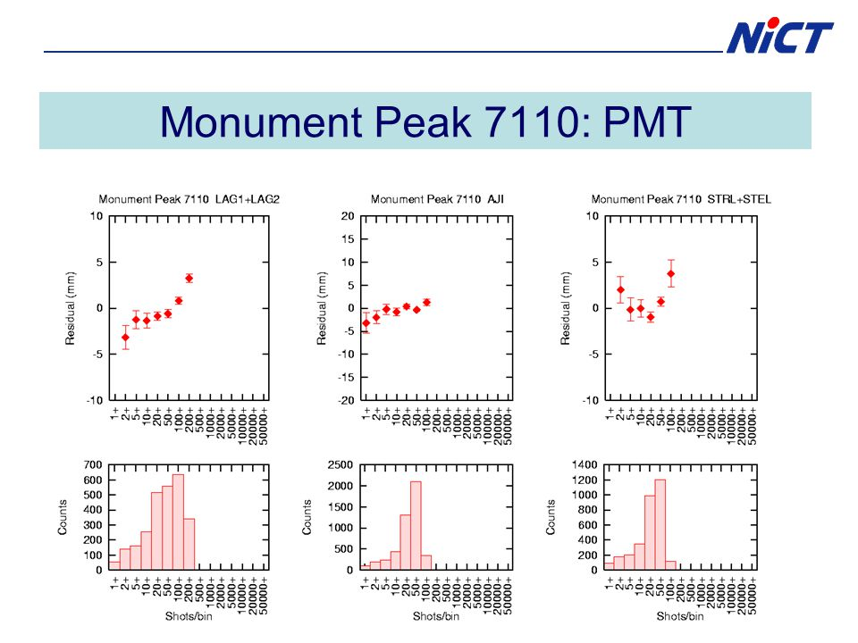 Monument Peak 7110: PMT