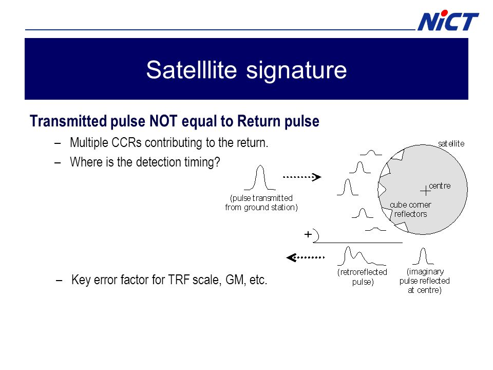 Satelllite signature Transmitted pulse NOT equal to Return pulse –Multiple CCRs contributing to the return.
