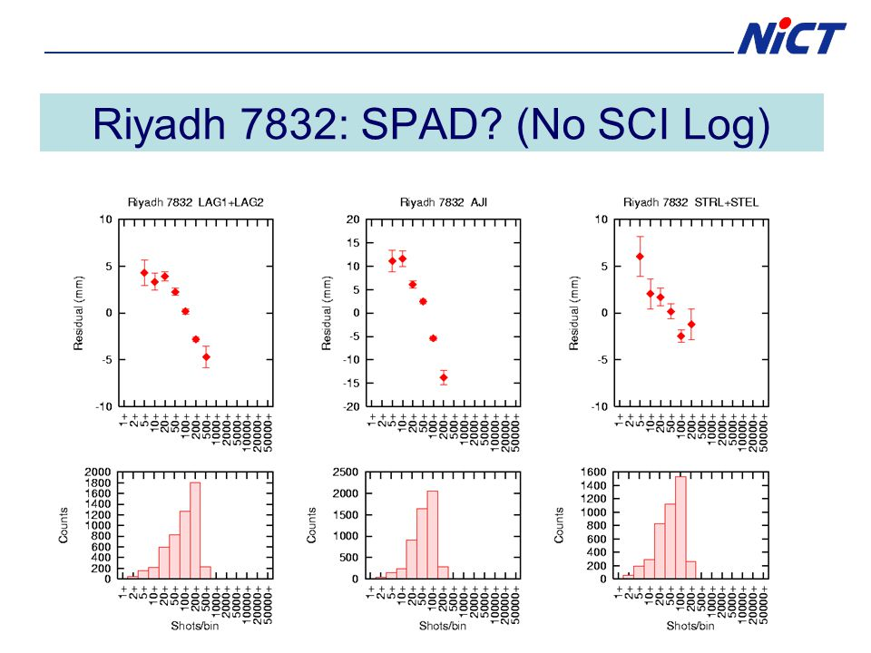 Riyadh 7832: SPAD (No SCI Log)
