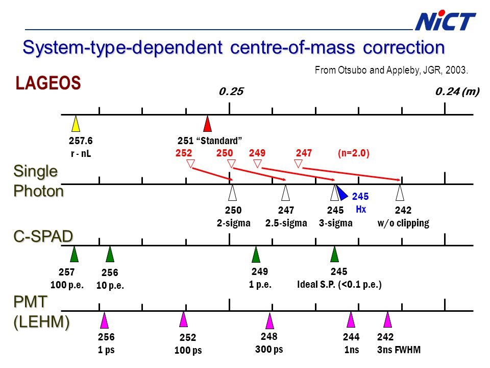 System-type-dependent centre-of-mass correction LAGEOS From Otsubo and Appleby, JGR, 2003.